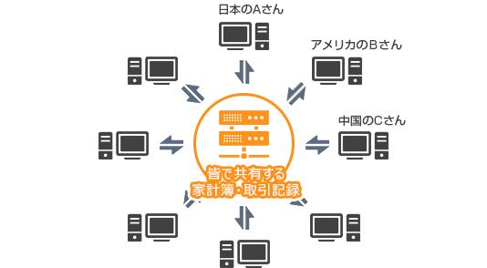 ブロックチェーンの解説図解