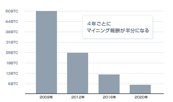 ビットコインの半減期グラフ