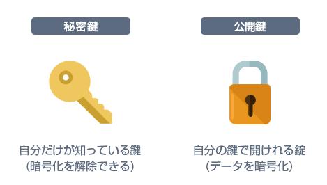 秘密鍵と公開鍵