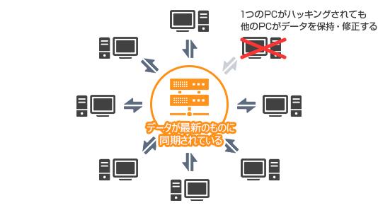 ブロックチェーンのハッキング対策