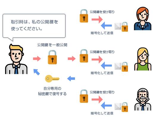 開鍵暗号方式の解説図
