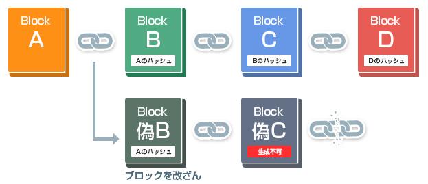 ブロックチェーンの改ざんは不可能
