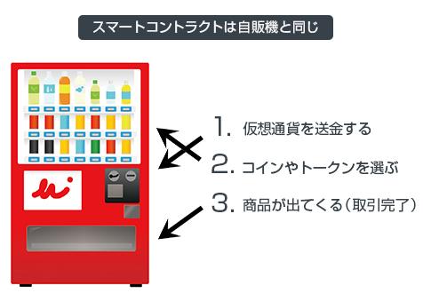 スマートコントラクトは自販機と同じ