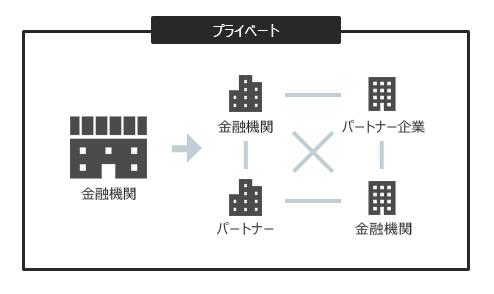 ブロックチェーンのプライベート型