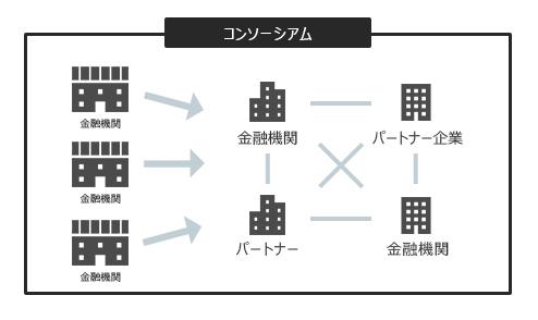ブロックチェーンのコンソーシアム型